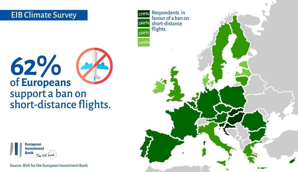 Estudo do Banco Europeu de Investimento. Foto: BEI