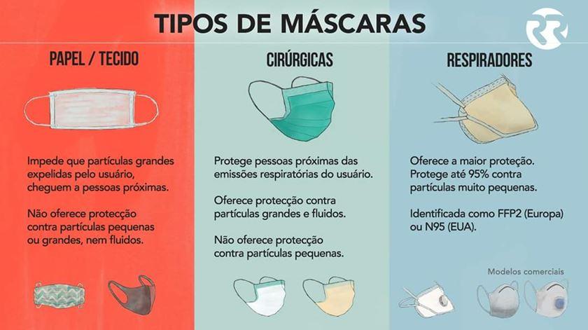 Tipos de máscaras disponíveis Infografia: Rodrigo Machado/RR