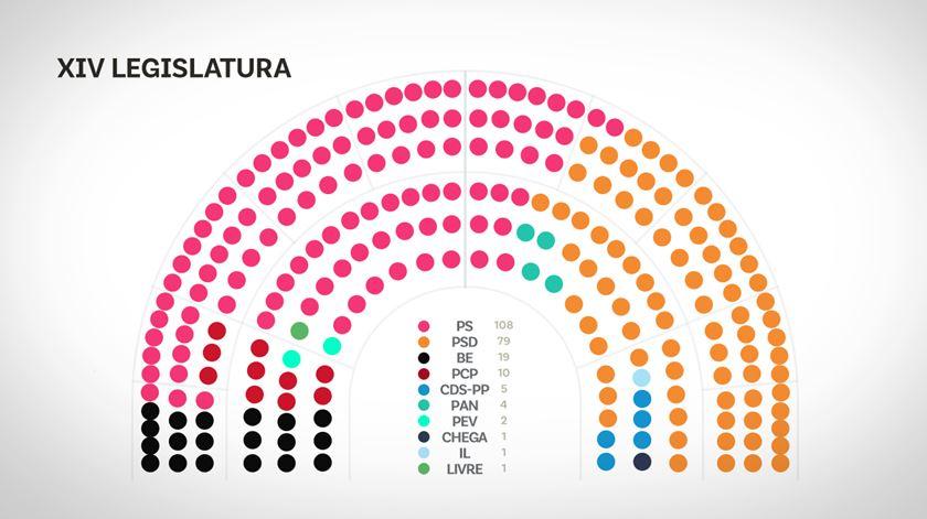 Distribuição dos lugares no Parlamento, na XIV legislatura. Infografia: Rodrigo Machado/RR